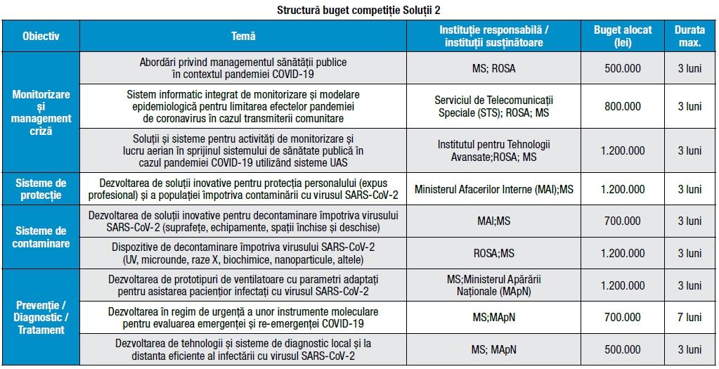 Decontaminare și vaccinare, Decontaminare și vaccinare, Related Products